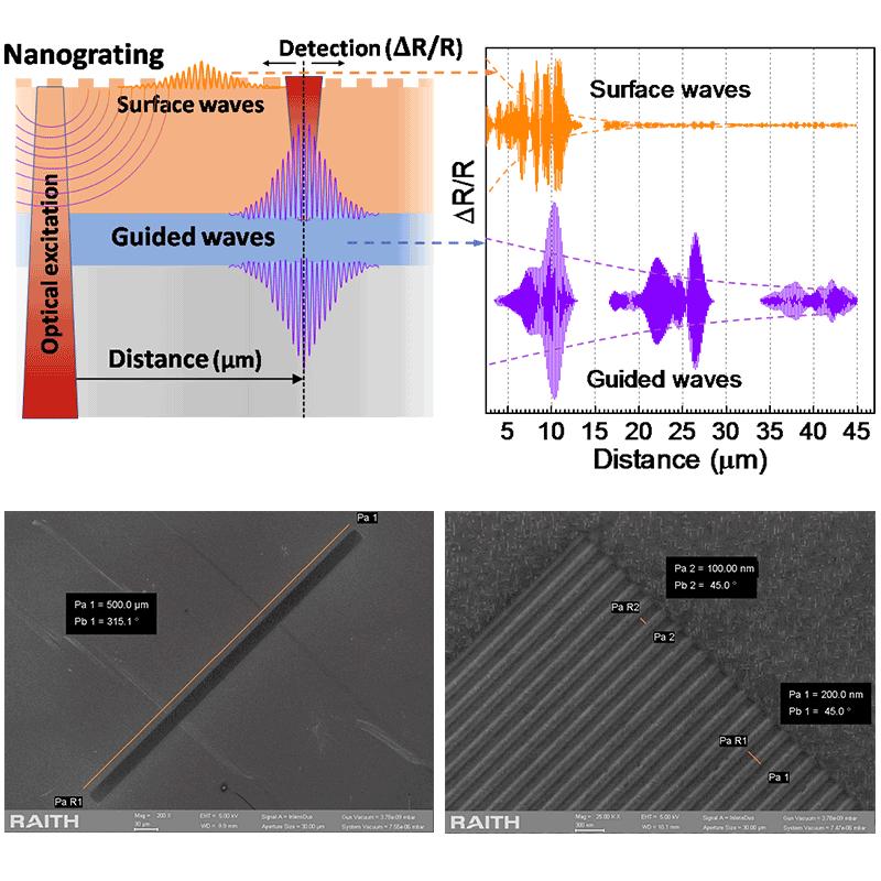 Antena w nano skali zapewniająca ochronę hiperdźwięku